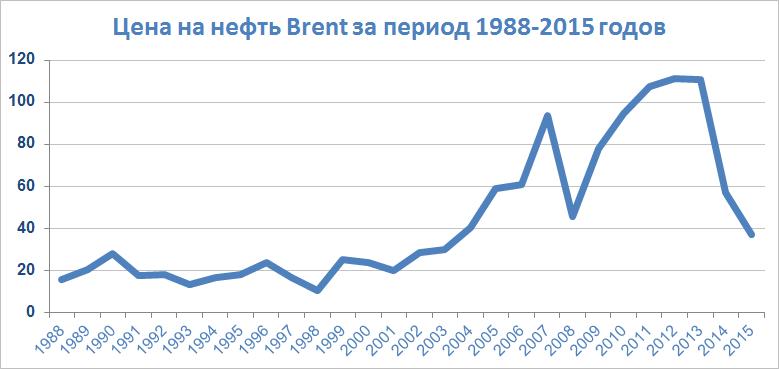 График нефть брент золото динамика цен